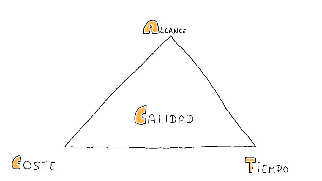 triángulo de los proyectos, no es Scrum